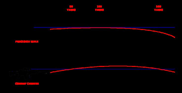 zero trajectory